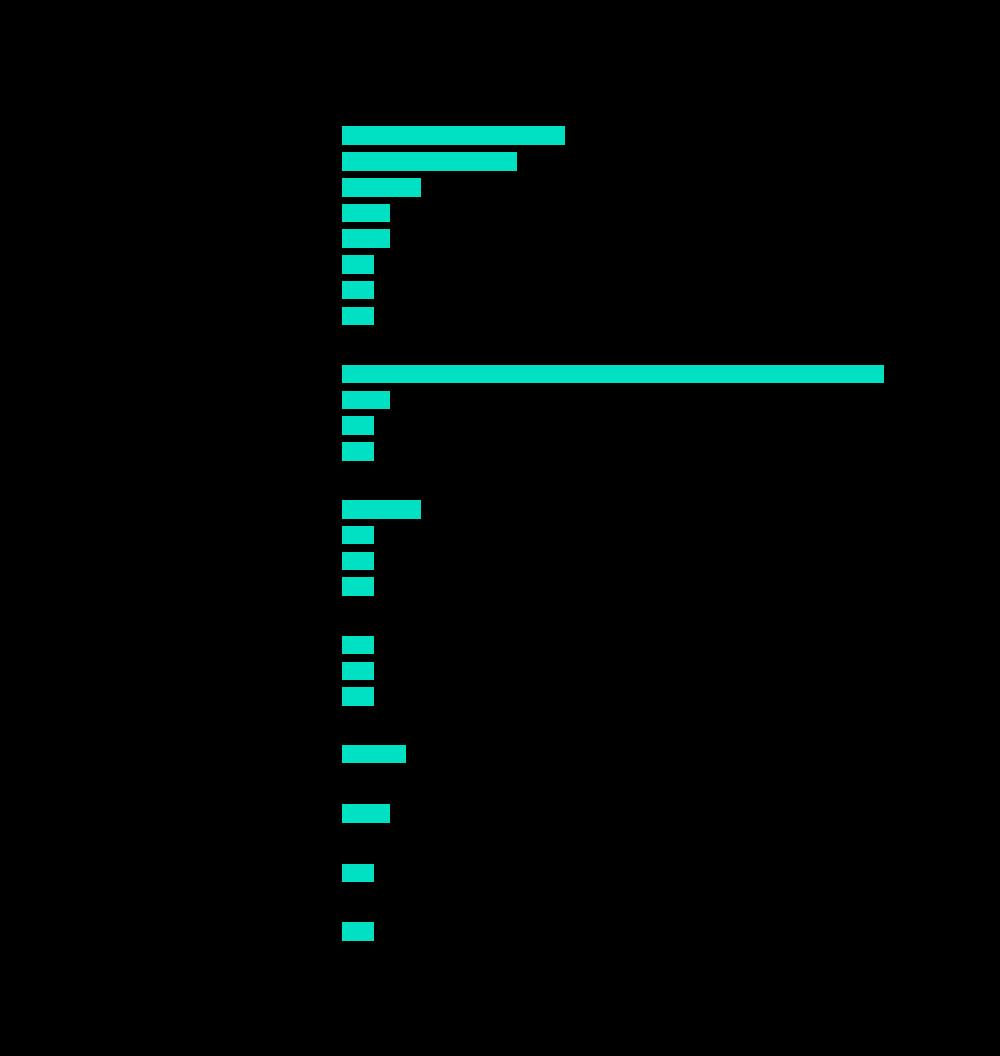 Anzahl der STOs pro Land (Quelle: Blockstate)