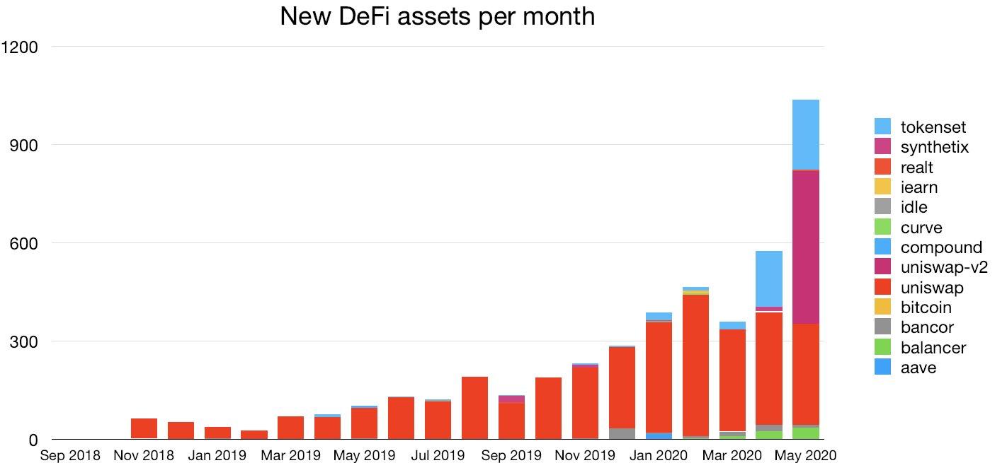 Nouveaux actifs DeFi par mois