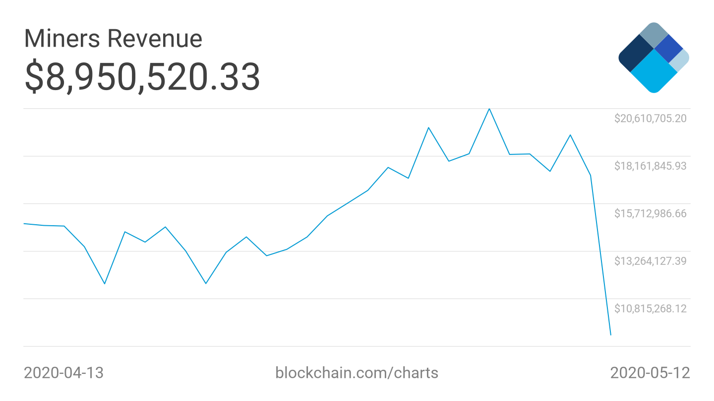 Bitcoin miner revenue 1-month chart