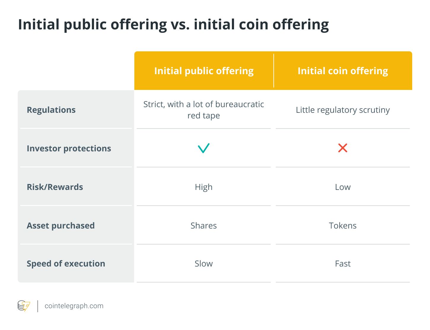 Initial public offering vs. initial coin offering