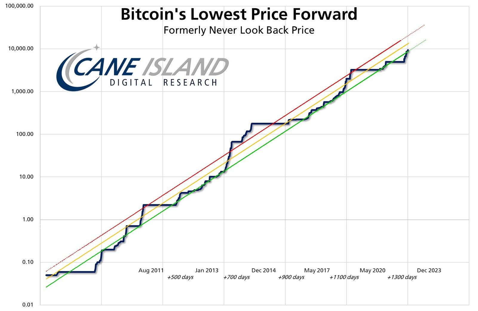 BTC/USD lowest price forward chart