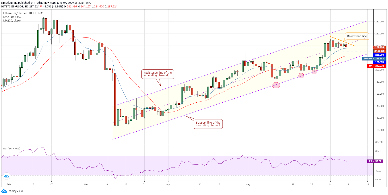 ETH/USD daily chart. Source: Tradingview​​​​​​​