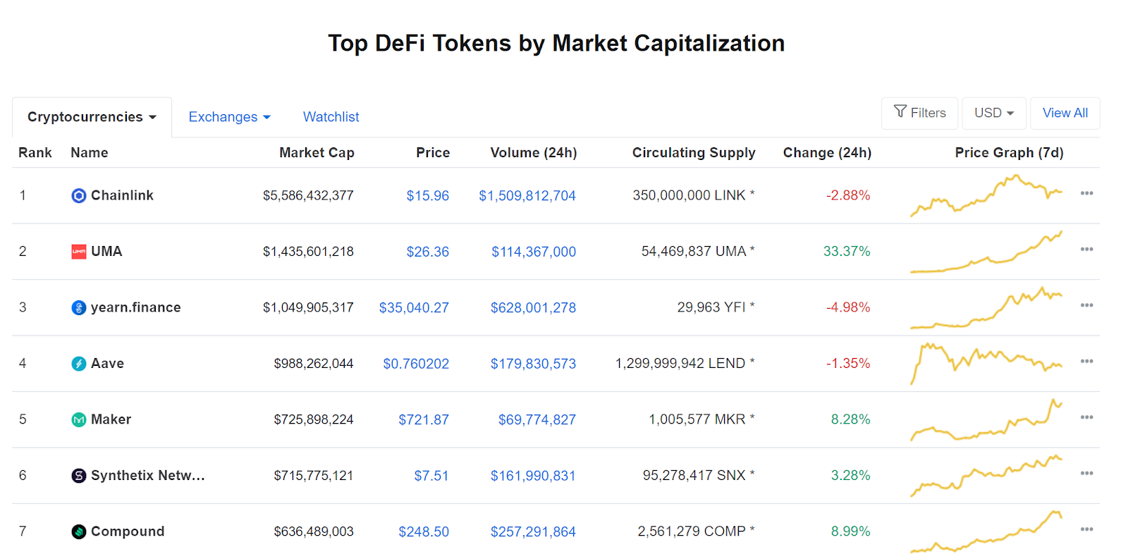DeFi tokens on CoinMarketCap by market cap