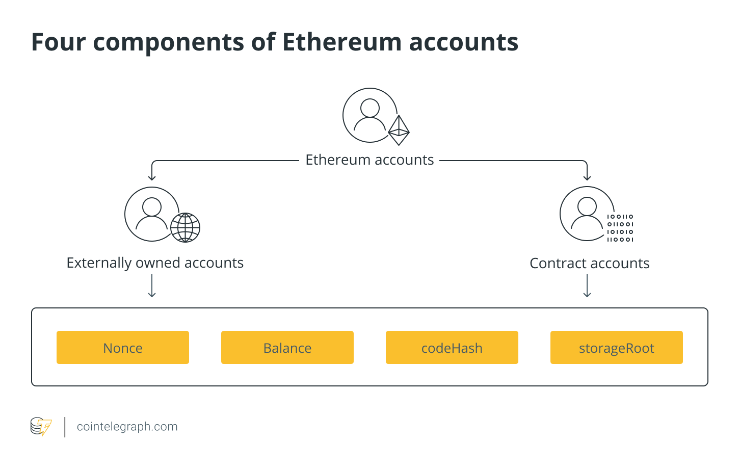 Four components of Ethereum accounts