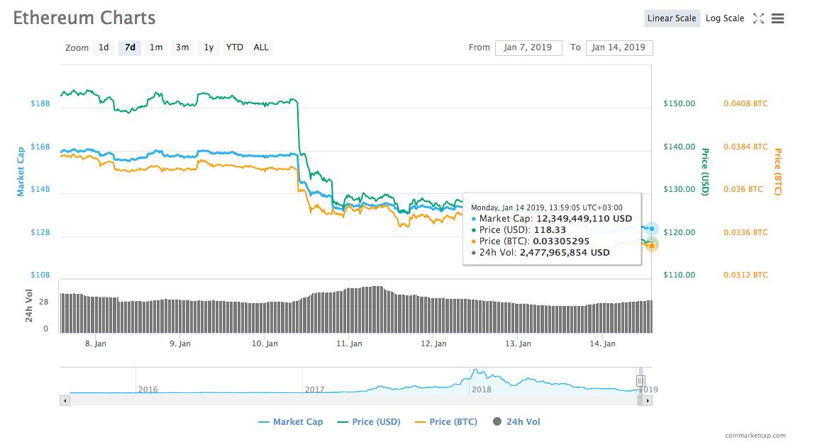 Gráfico de precios de Ethereum para 7 días