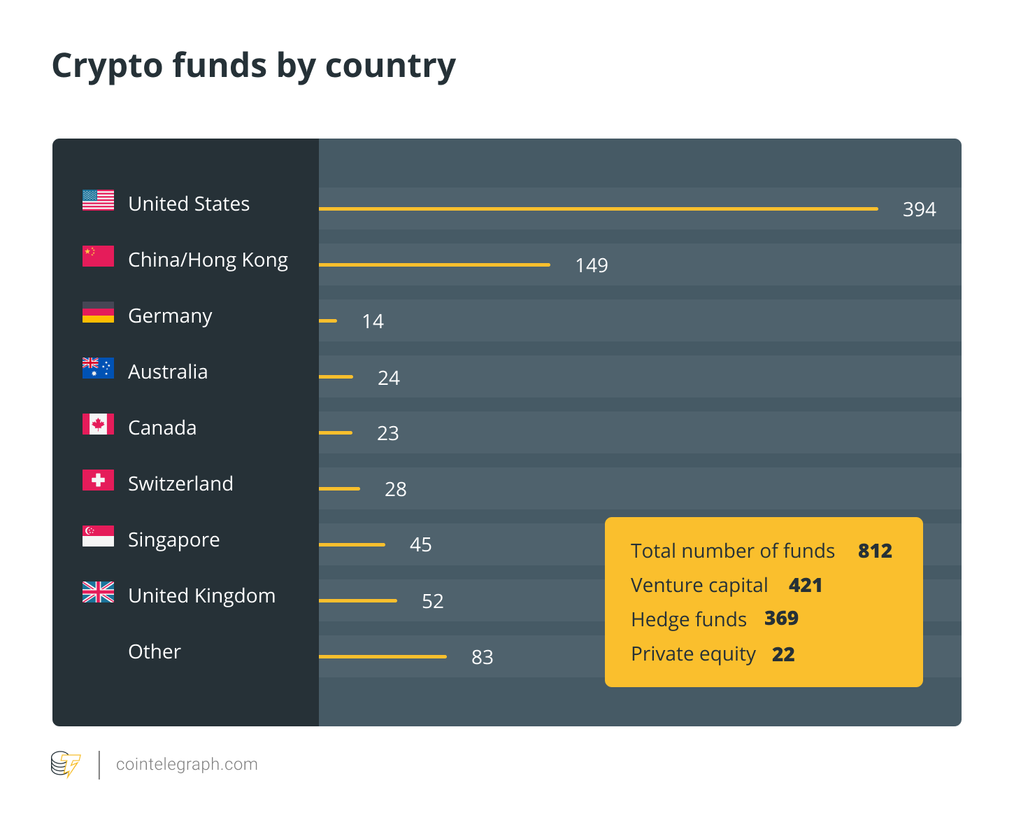 Crypto funds by country
