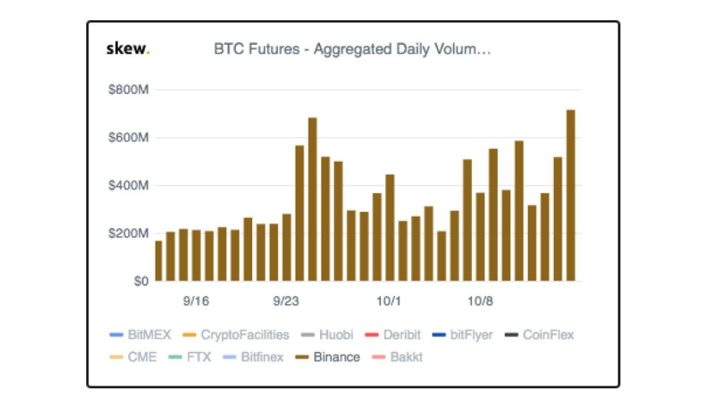 Binance Bitcoin futures trading volume