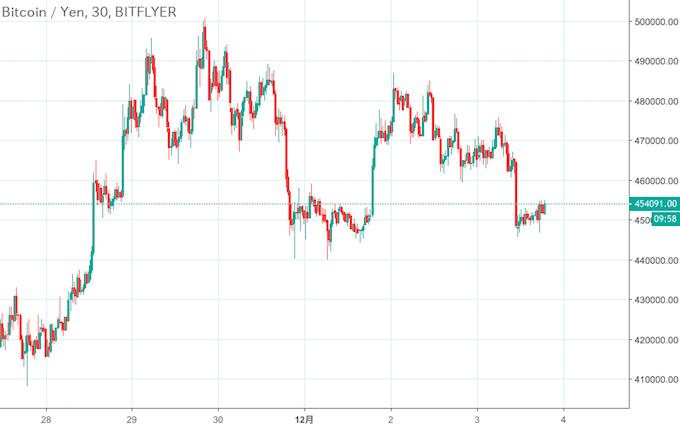ビットコイン/円チャート(ビットフライヤー)