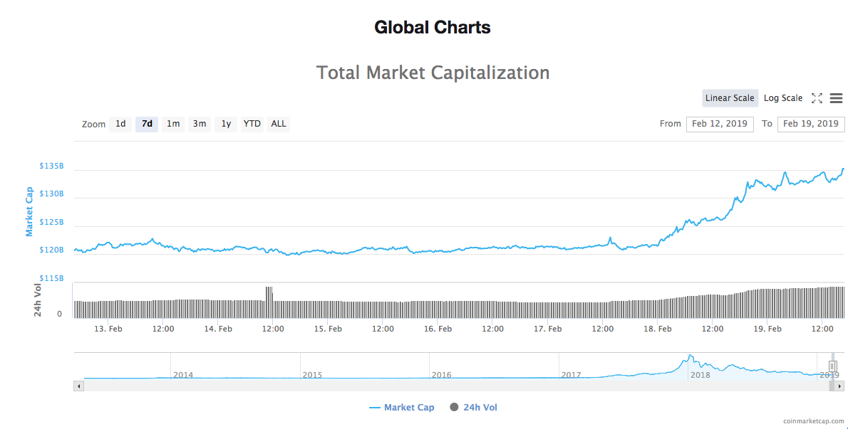 Weekly total market capitalization chart
