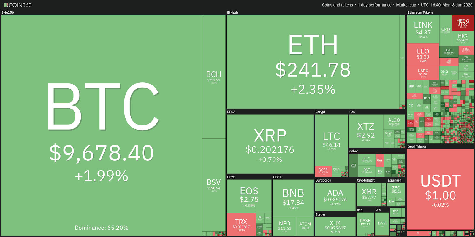bch cryptocurrency price