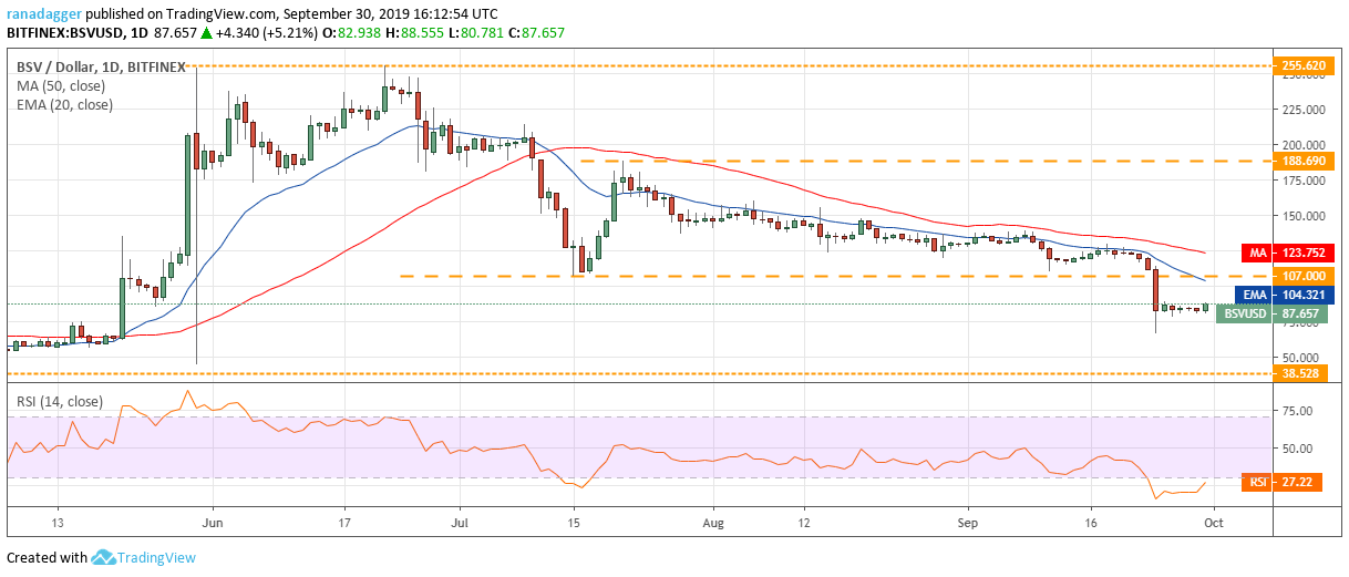 Bitcoin SV price analysis: BSV aims for $90 for a rebound 3