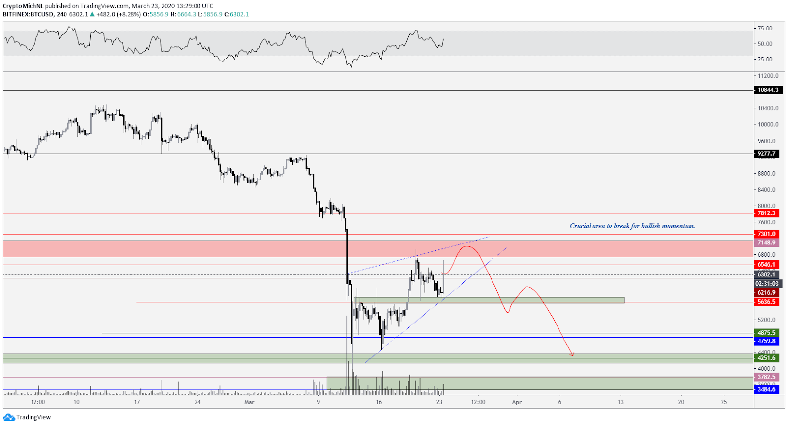 BTC USD bearish scenario 4-hour chart. Source: TradingView
