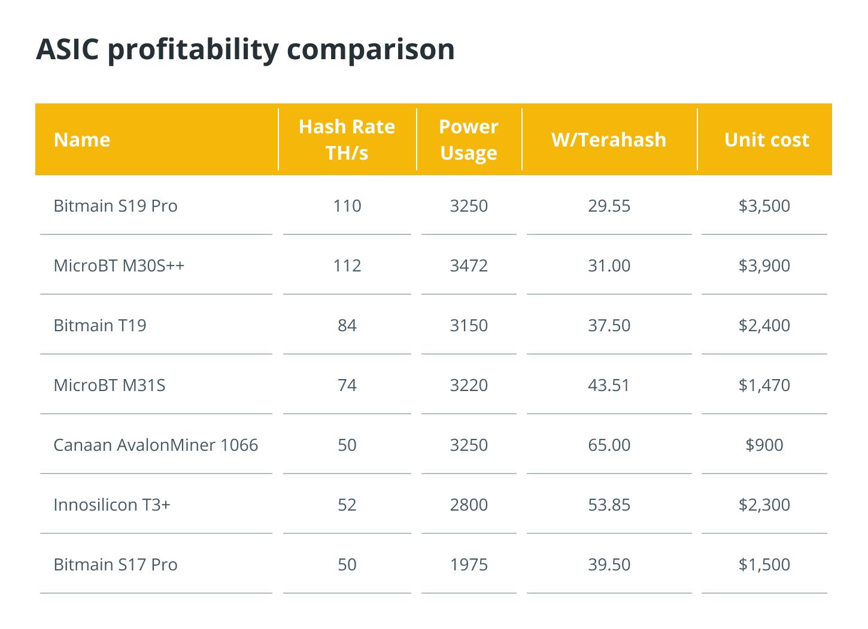 ASIC profitability comparison