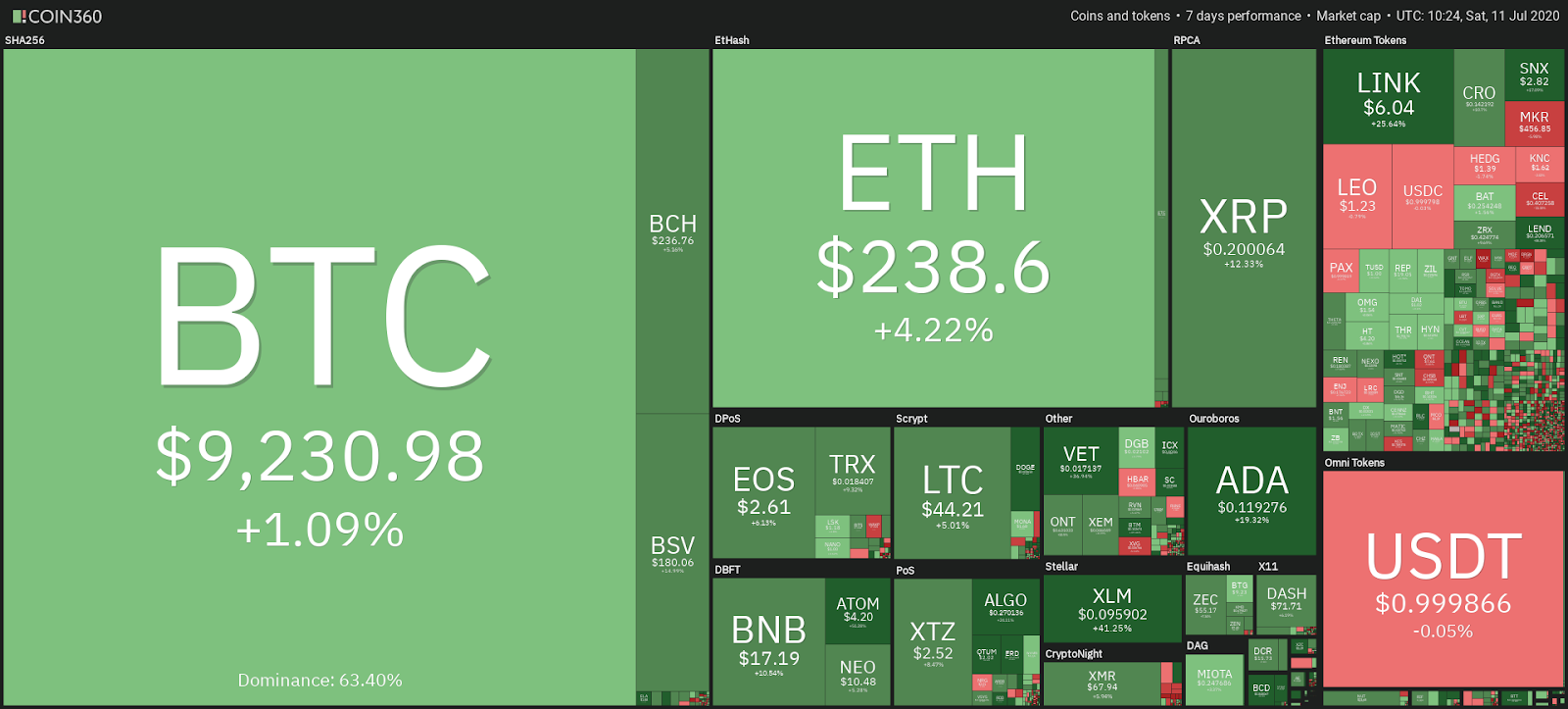 Cryptocurrency market performance in the past 7 days