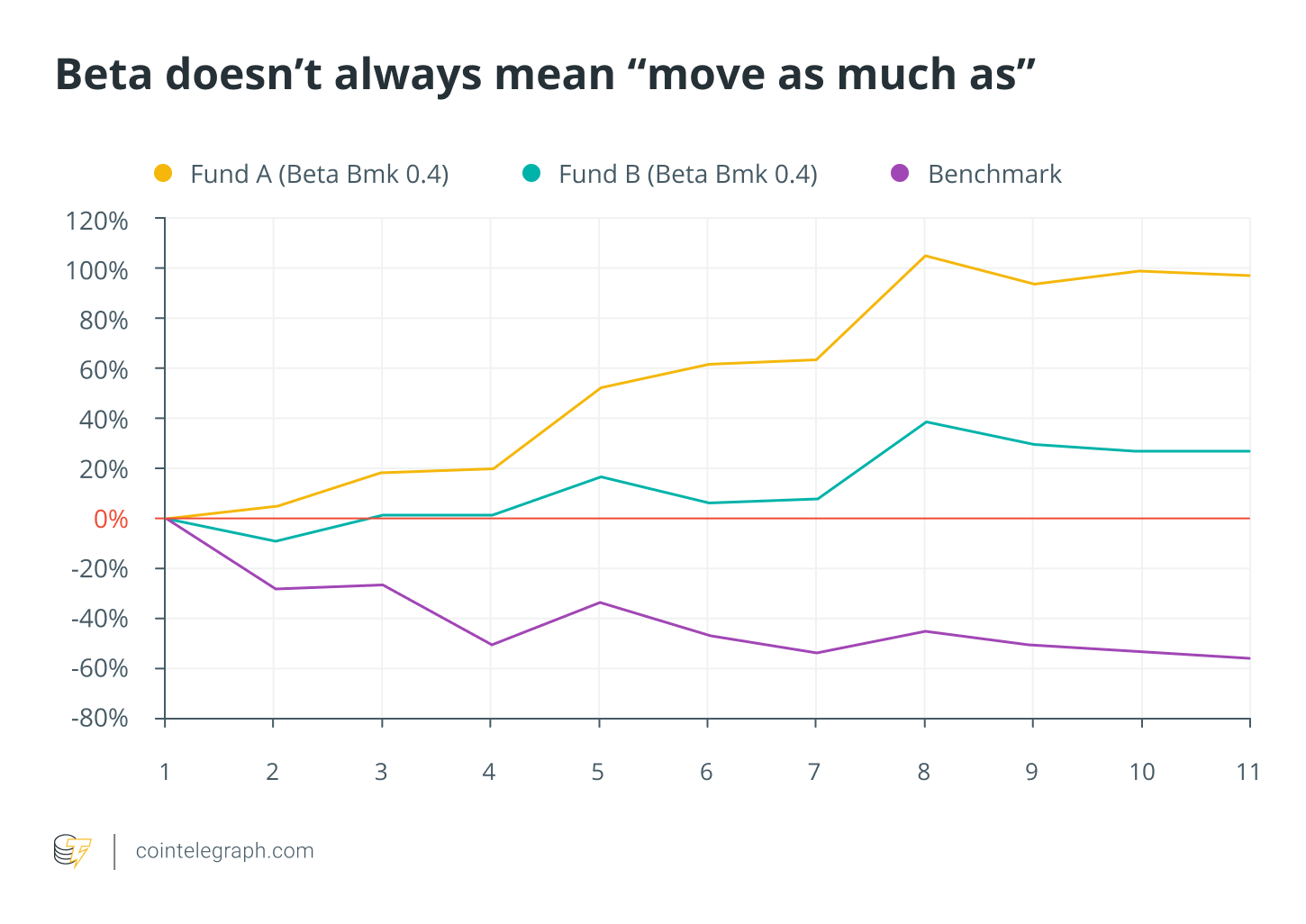 "Beta doesn't always mean ""move as much as"""