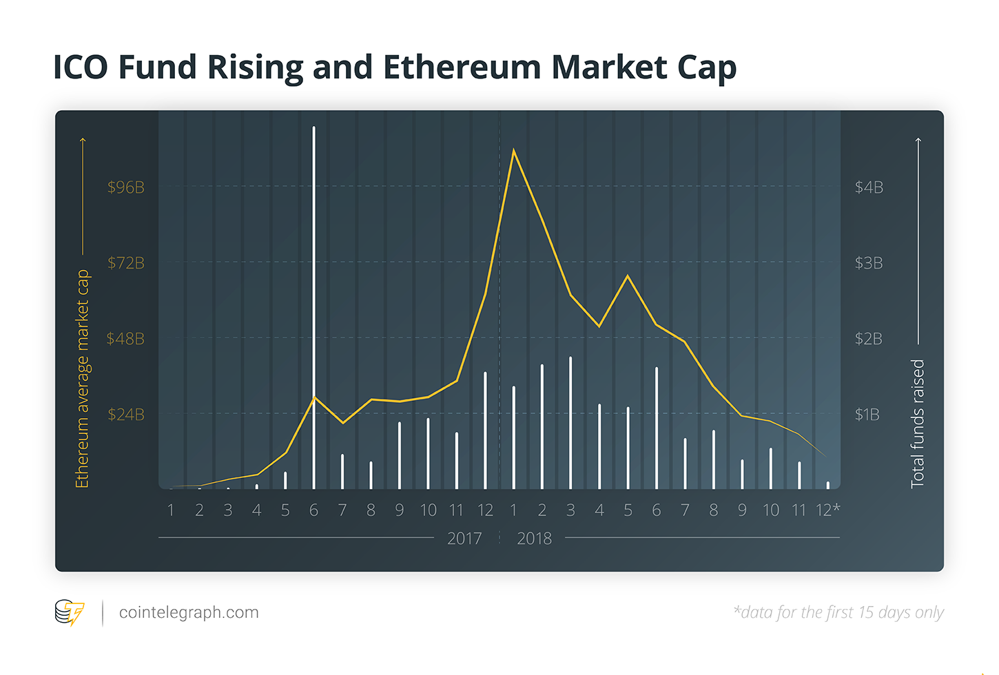 ICO Fund Rising and Ethereum Market Cap