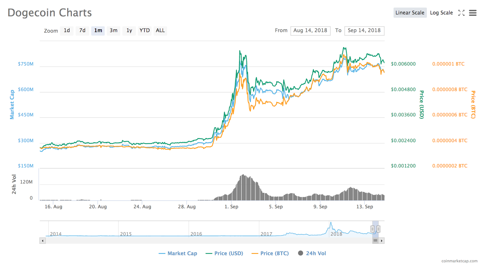 Dogecoin 1-month price chart
