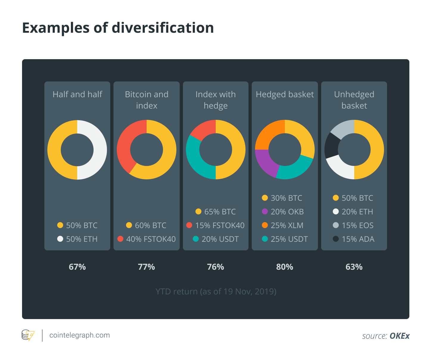 Examples of diversification