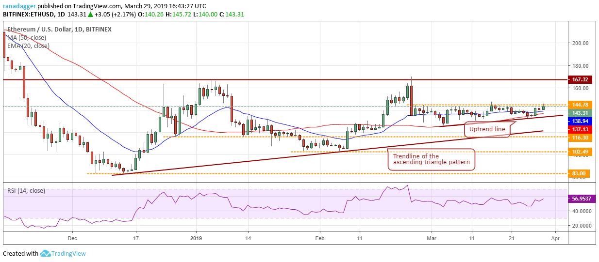 Phân tích giá Bitcoin (BTC) ngày 30/3/2019 - Xu hướng tăng mạnh