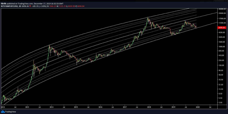 BTC USD 3-Tagesdiagramm