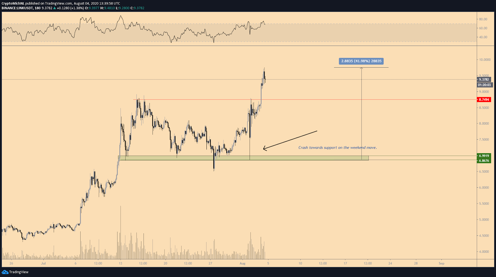 LINK/USDT 1-day chart