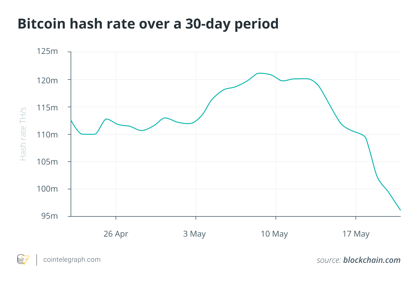 Total hash rate