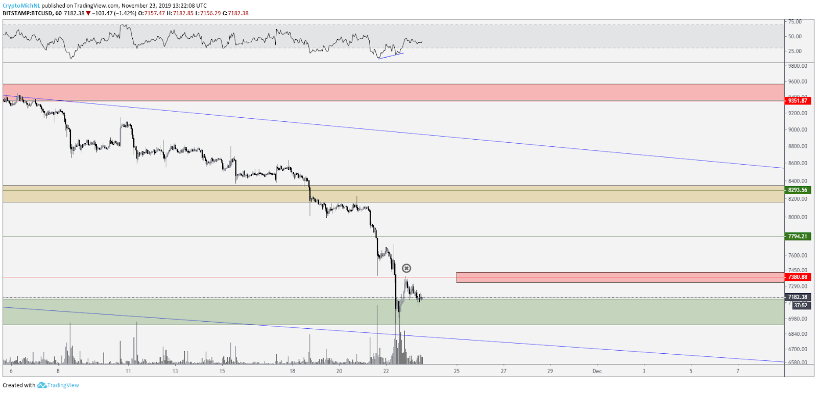 BTC USD 1-hour chart. Source: TradingView