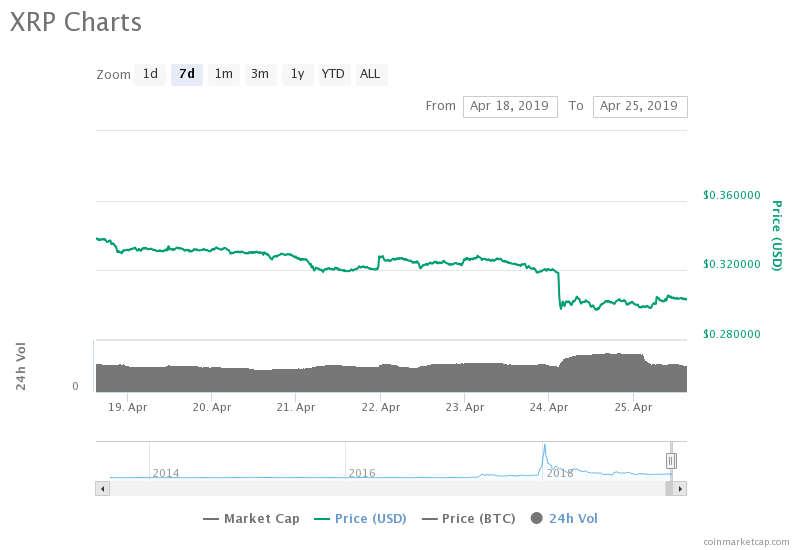 Ripple 7-day table of prices. Source: CoinMarketCap