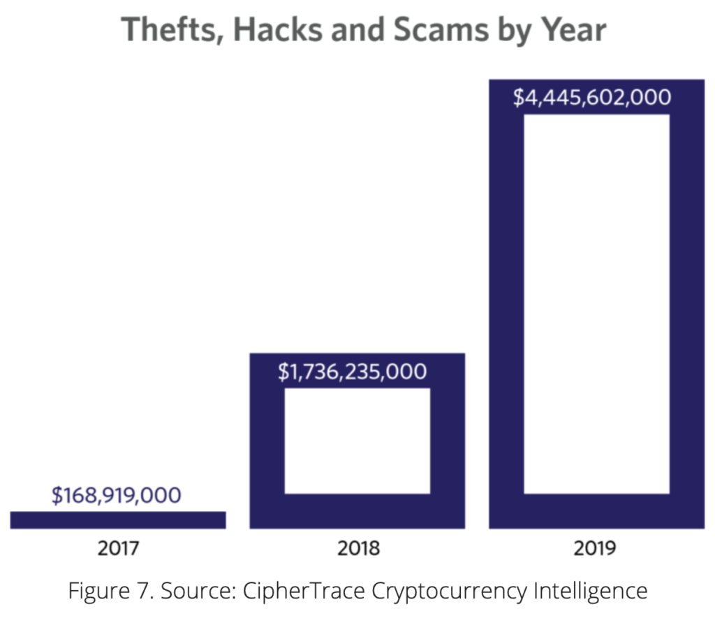 Thefts, Hacks and Scams by Year
