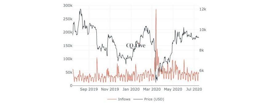 Grafico annuale degli afflussi di Bitcoin verso gli exchange. Fonte: