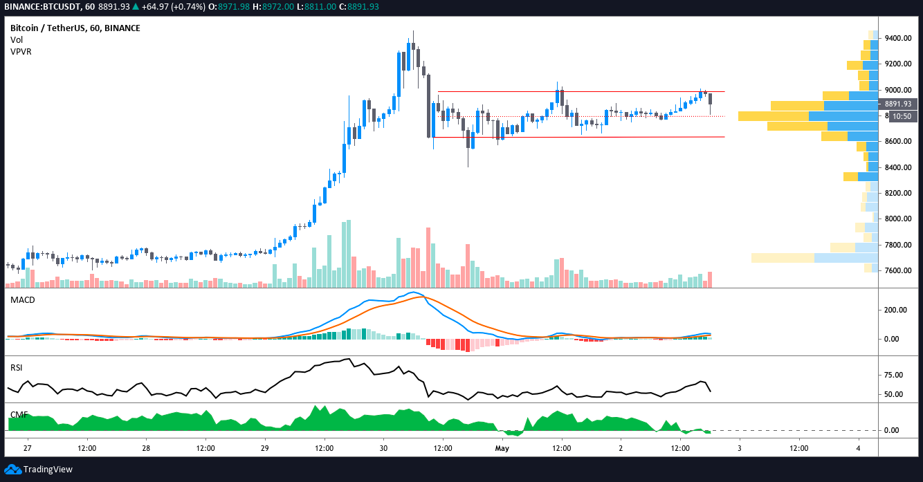 1 hour trading volume of cryptocurrency