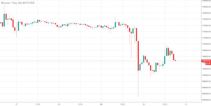 ビットコイン・円チャート(ビットフライヤー)