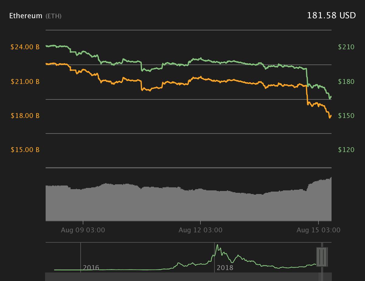 Ether 7-дневный ценовой график