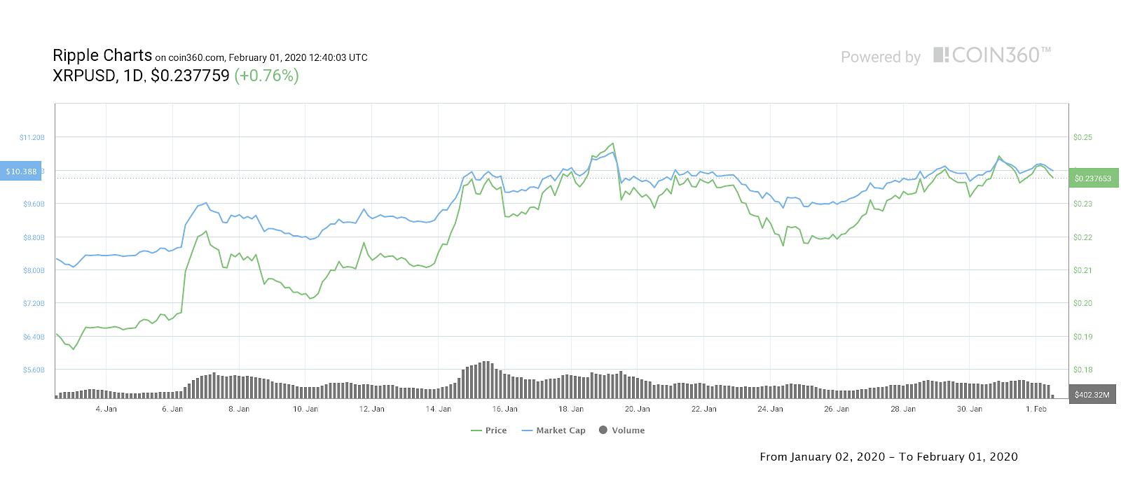 Gráfico de precios de 1 mes de XRP