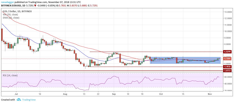 イオス・アメリカドル(EOS/USD)チャート-ビットフィネックス
