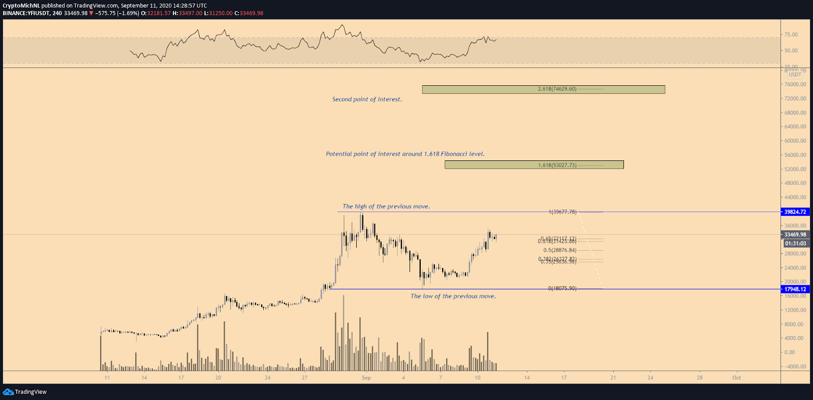 YFI/USDT 4-hour chart