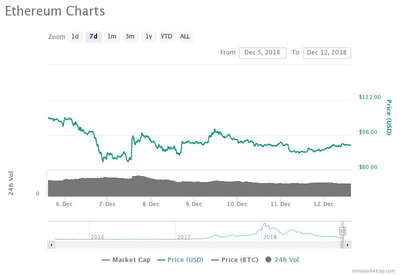 Gráfico de precios de 7 días de Ethereum. Fuente: CoinMarketCap