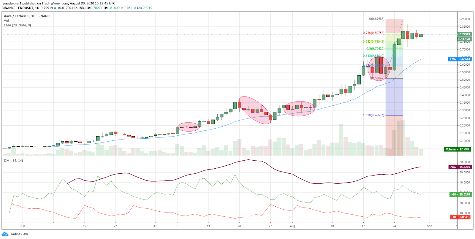 LEND/USD daily chart. Source: TradingView​​​​​​​