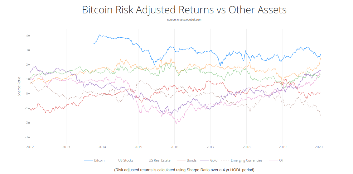 Bitcoin 4-year risk-adjusted returns since creation
