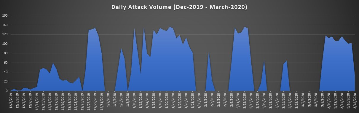 Kinsing malware attack volumes, Dec. 2019-March 2020