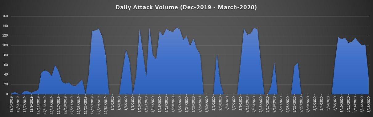 Volumi di attacco di Kingsing, da dicembre 2019 a marzo 2020