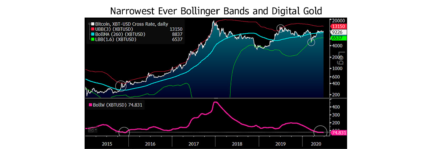 Bitcoin Bollinger Bands. Source: Bloomberg