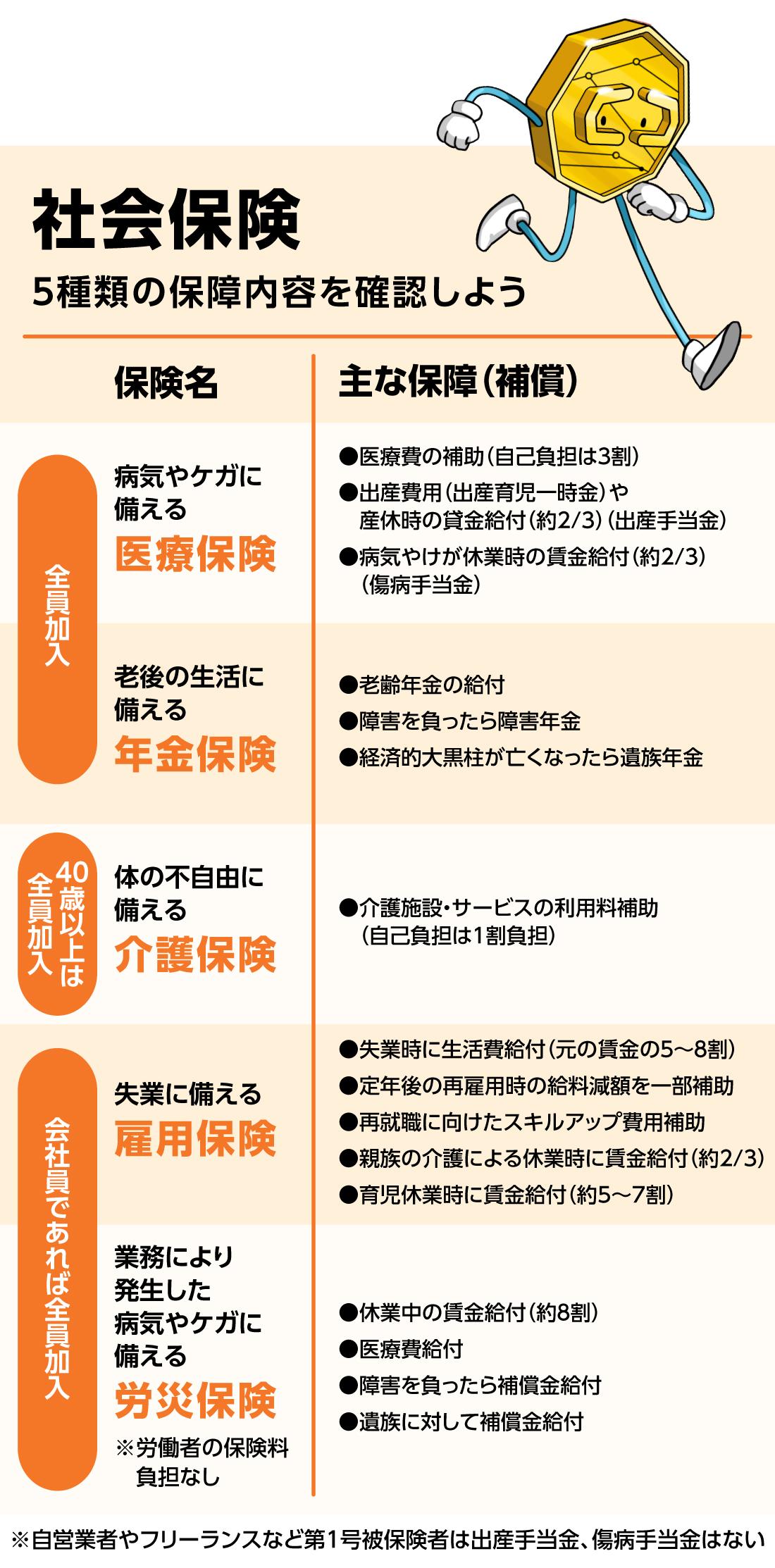 社会保険5つの代表的な保障内容まとめ