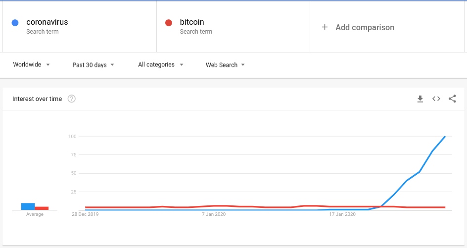 "Google search data for ""coronavirus"" and ""Bitcoin"""