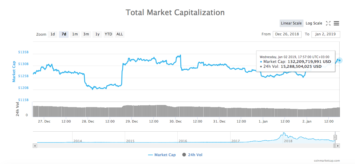 7-day total market capitalization chart