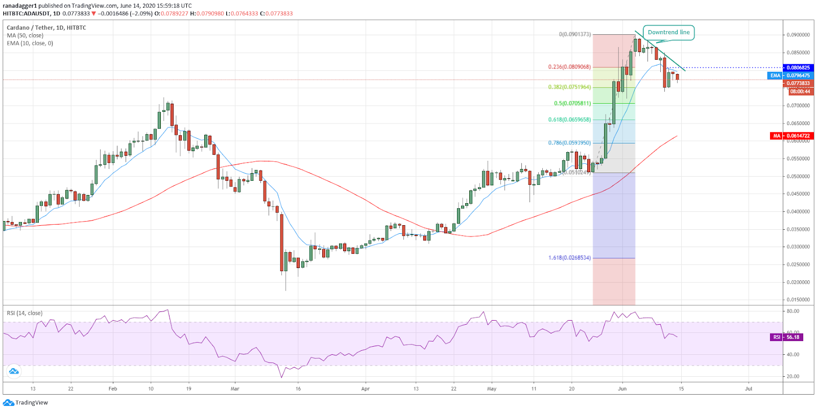 ADA/USD daily chart. Source: Tradingview​​​​​​​