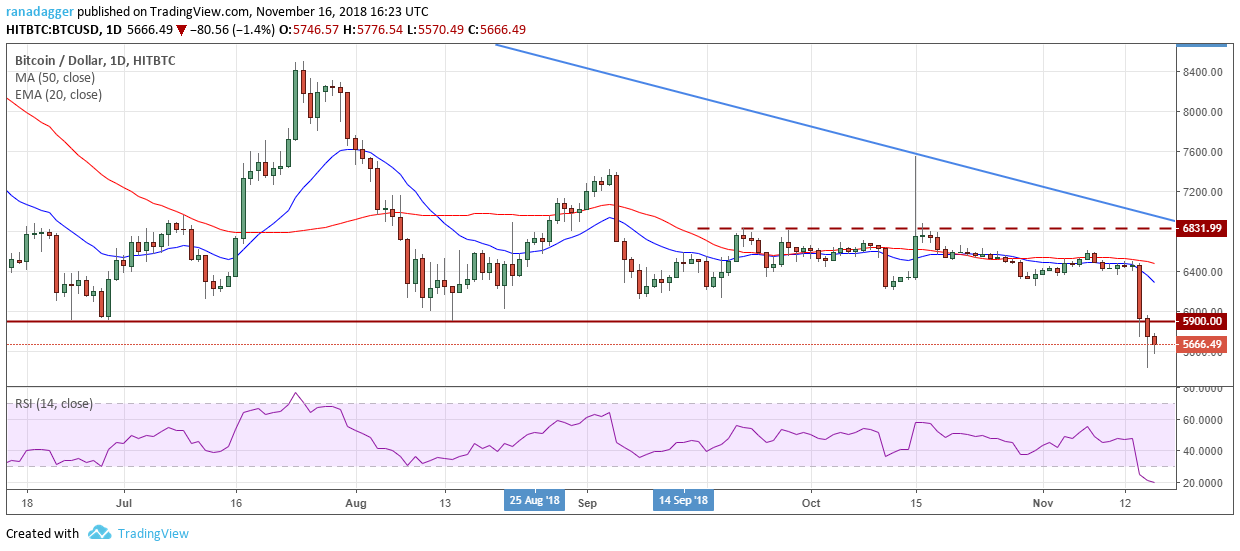 Bitcoin, Ripple, Ethereum, Stellar, EOS, Litecoin, Cardano, Monero, TRON, DASH: Price Analysis, Nov. 16