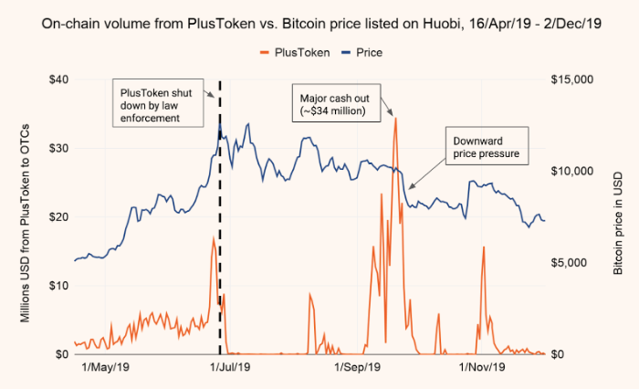 Bitcoin price chart showing PlusToken movements