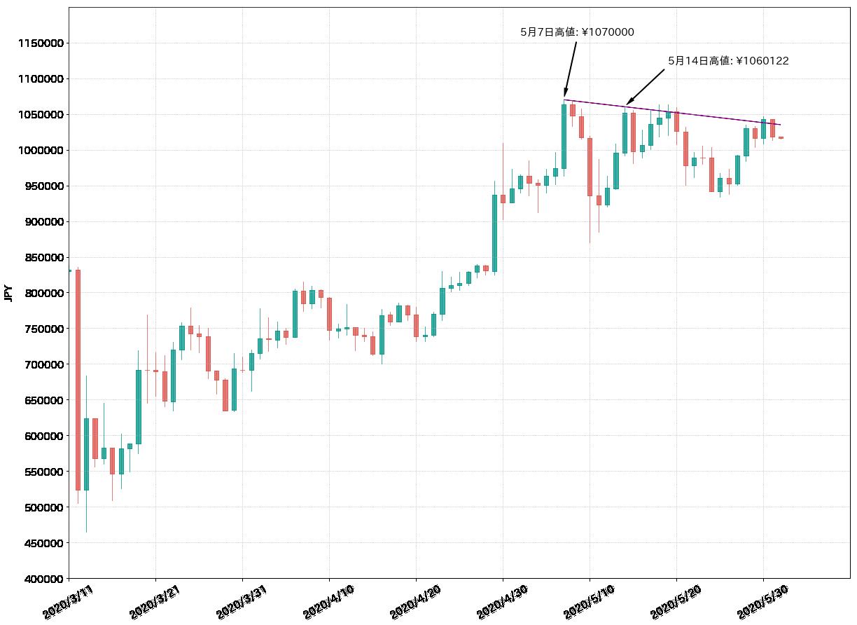 第1図:BTC対円チャート 日足 出所:bitbank.ccより作成