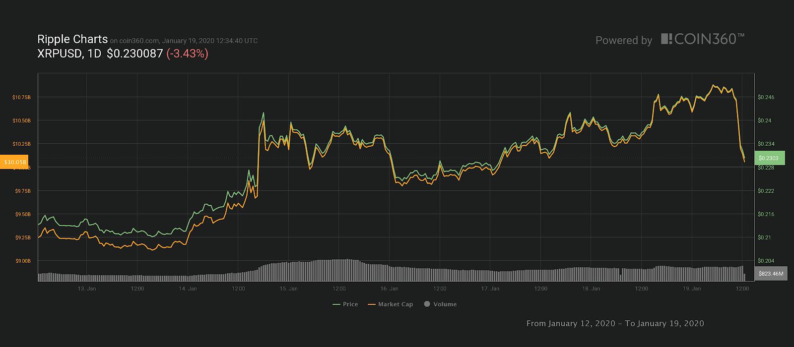 XRP 7 günlük fiyat grafiği.  Kaynak: Coin360